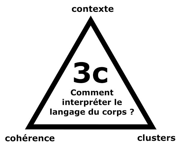 Les 3C pour interpréter le langage du corps correctement: contexte, cohérence et clusters.